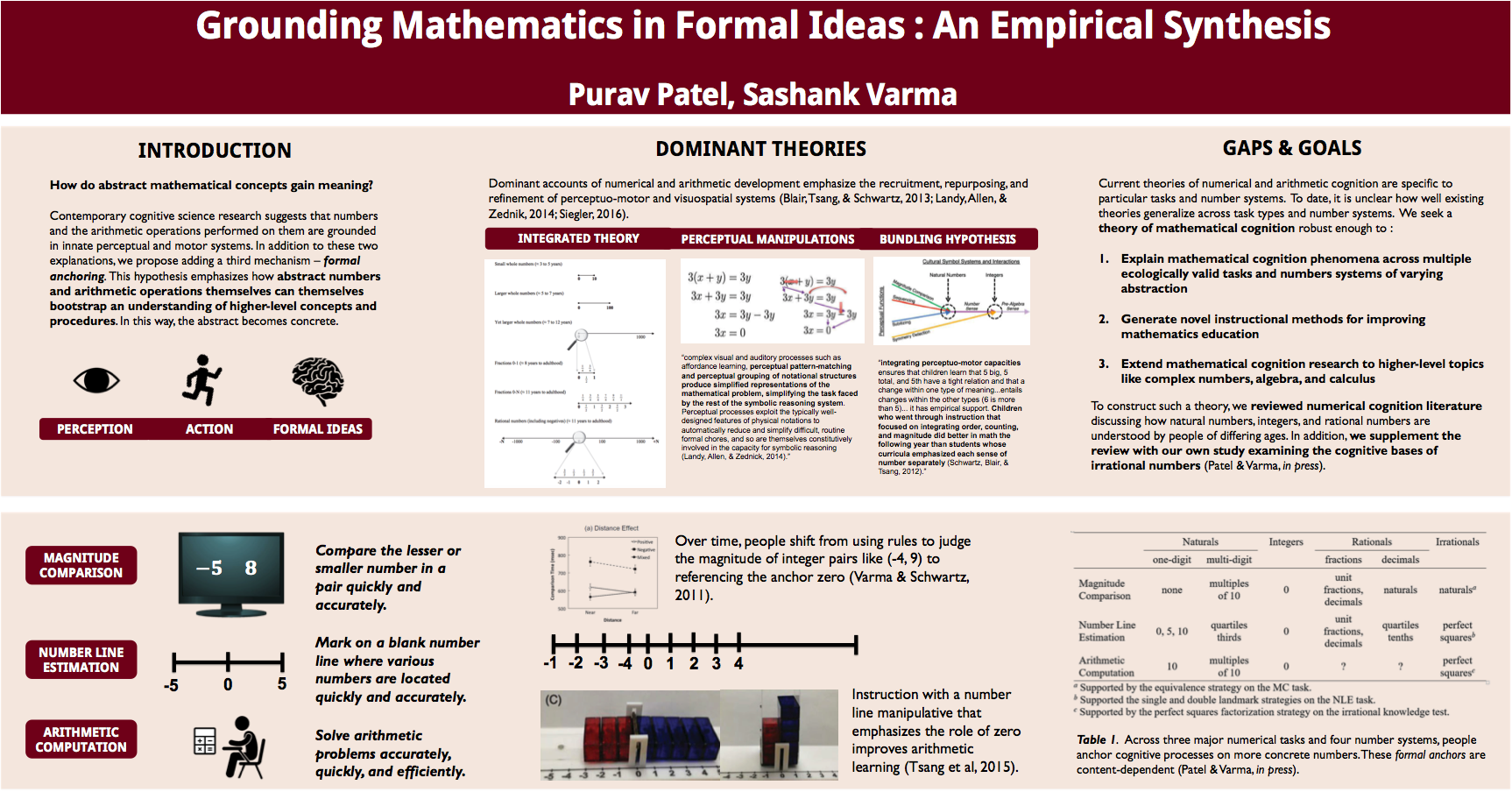 Grounding Mathematics in Formal Ideas